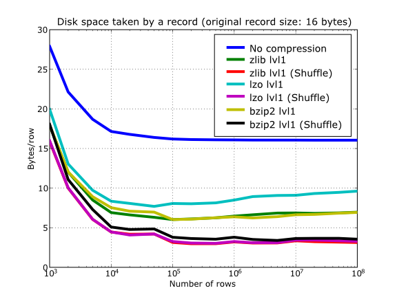 Optimization tips — PyTables 3 0 0rc2 documentation